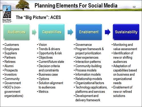 aces framework for social media