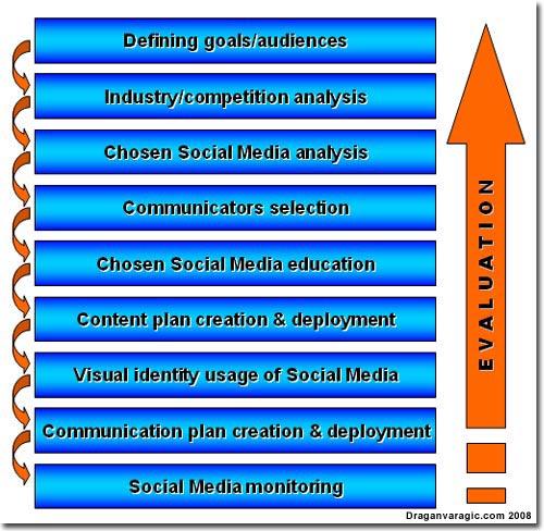 social media optimization framework