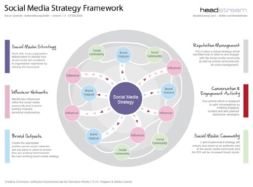 Social Media Strategy Templates Recommendations – Media Plan Template