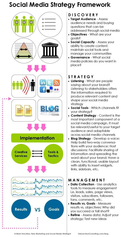 social-media-framework2