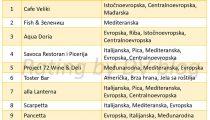 top-10-restorani-novi-sad