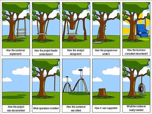 web project workflow