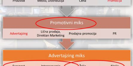 marketing-advertajzing-miks
