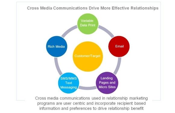 baron relationship marketing program