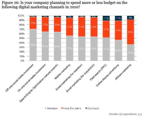e-media-budget