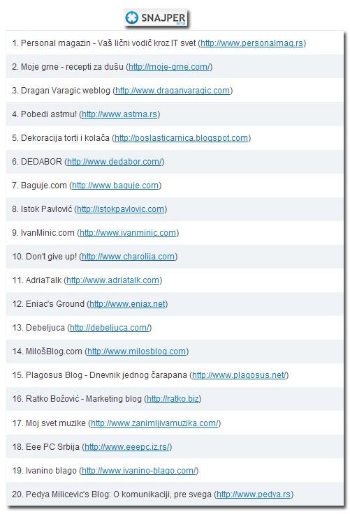 snajper lista blogova