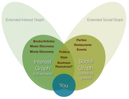 social-and-interest-graph