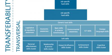 transferability-of-skills