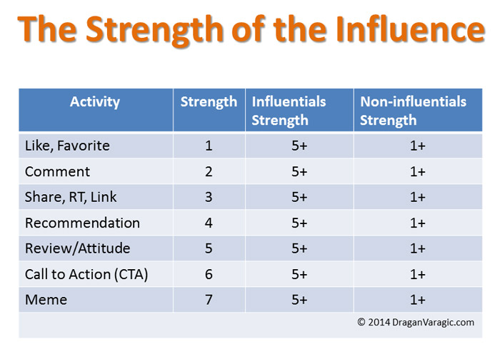 the strength of the influence