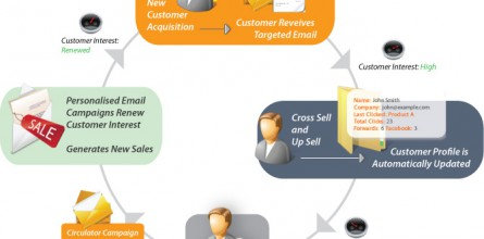 email lifecycle