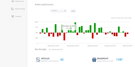 authorinsights