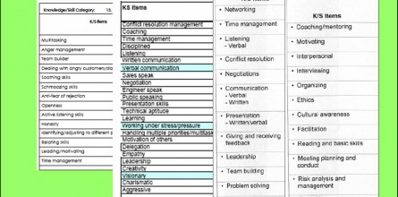 examples for personal-interpersonal skills
