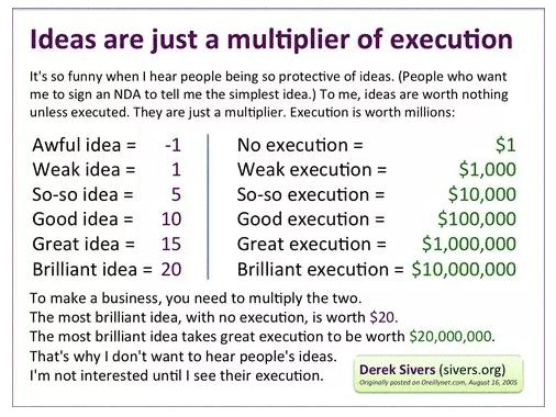 idea-multiplier-execution