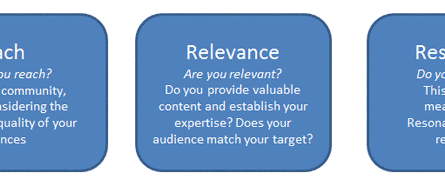 reach-relevance-resonance
