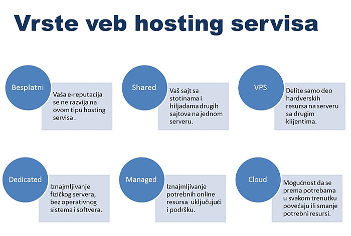 vrste-veb-hostinga