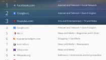 SimilarWeb Rank - Top 10 Websites in Serbia