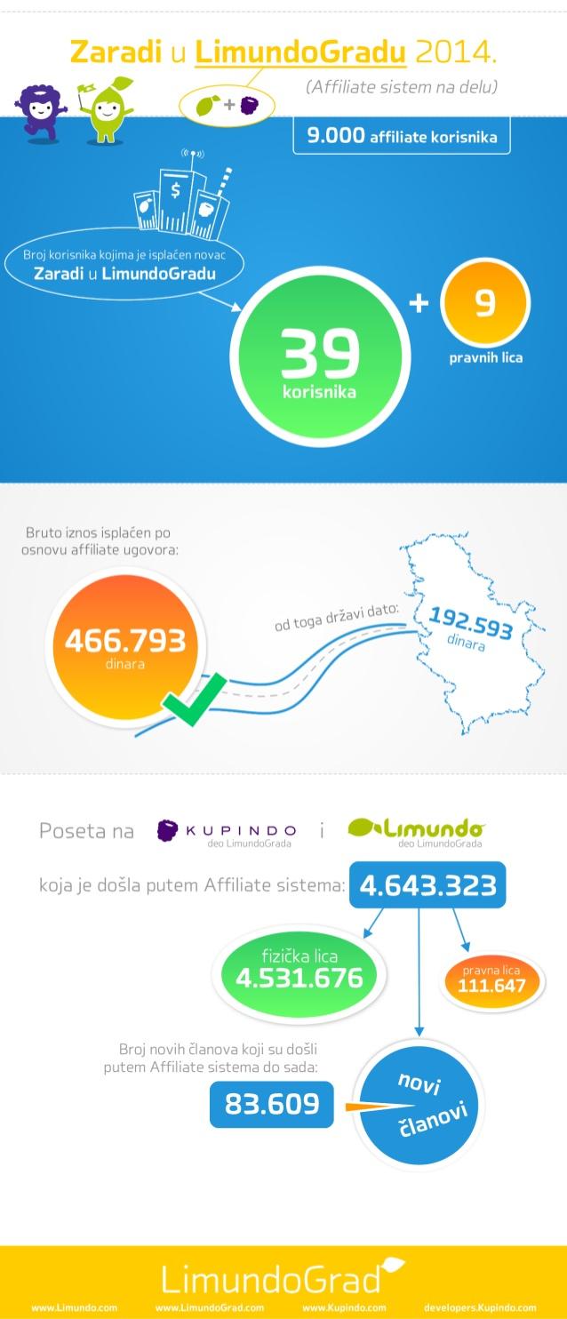 affiliate-rezultati