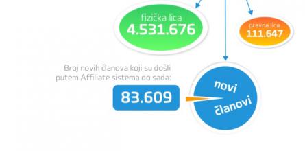affiliate-rezultati-poseta