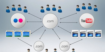 distributed-content-model