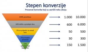 stepen-konverzije