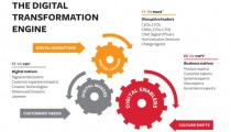 Digital-Transformation-Engine