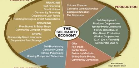 solidarity-economy