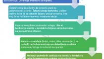izrada-veb-sajta