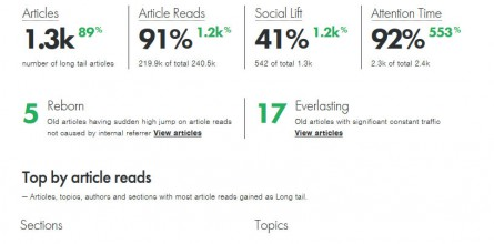 contentinsights-longtail