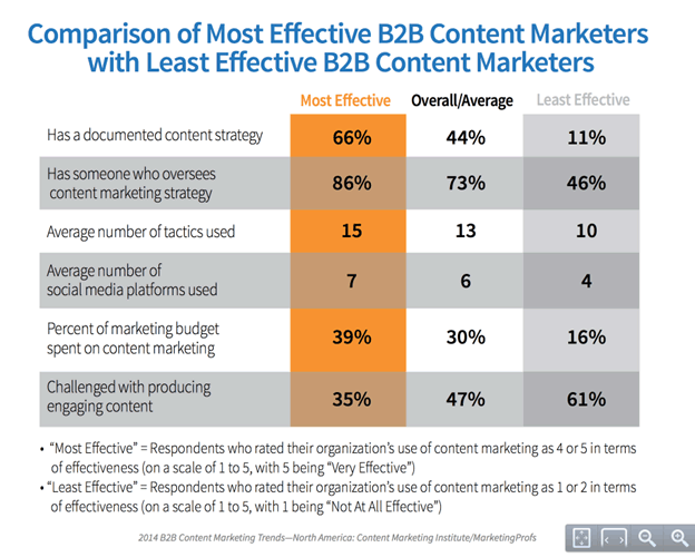 omparison-of-most-effective-b2b-content-marketers