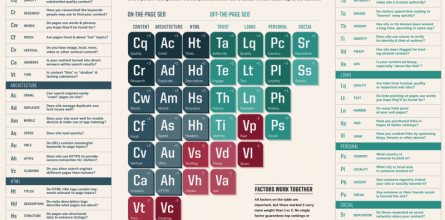 periodic-table-of-seo