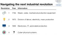 cetvrta idustrijska revolucija