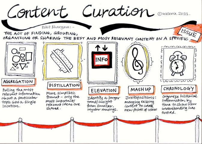 what-is-content-curation