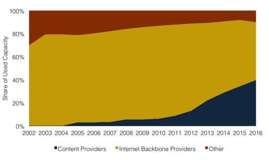 internet access usage marketplace
