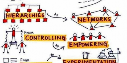 transformacija-organizacije