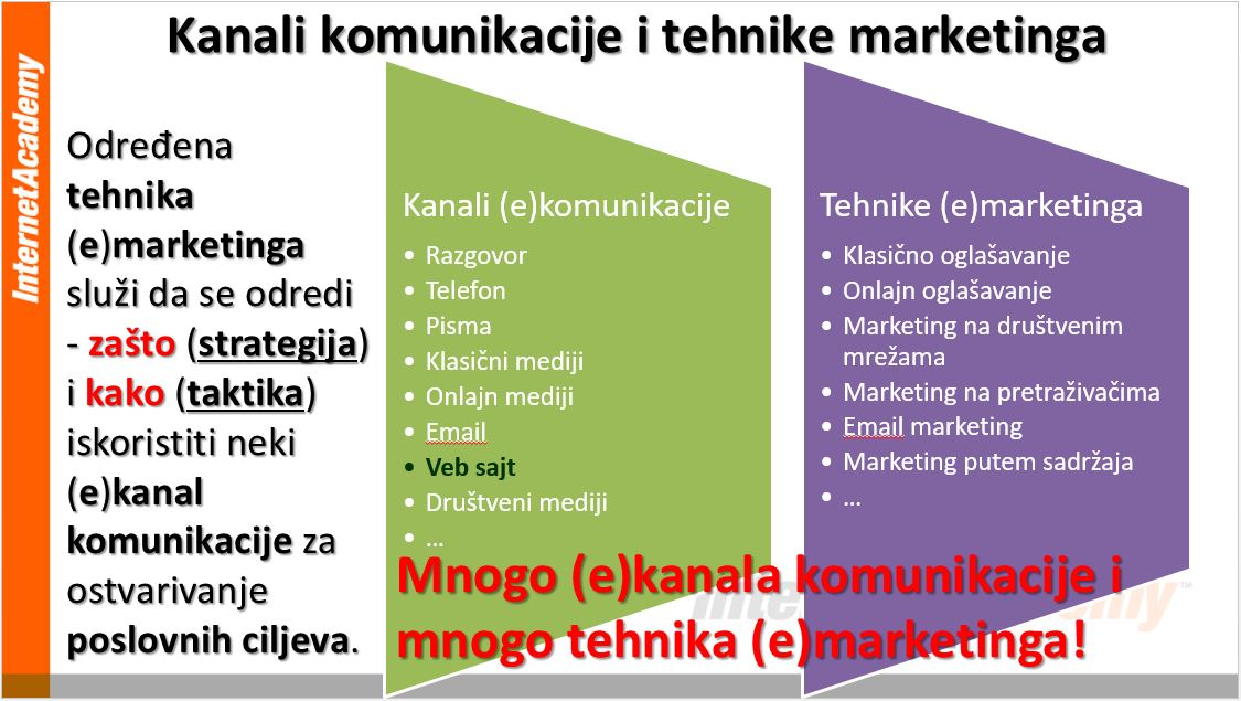 najvazniji-kanali-komunikacije-tehnike-marketinga