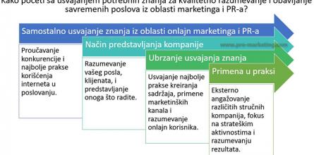 kako-poceti-internet-marketing