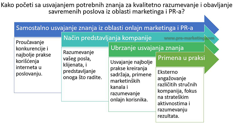 kako-poceti-internet-marketing