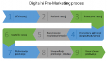 digitalni-premarketing-proces