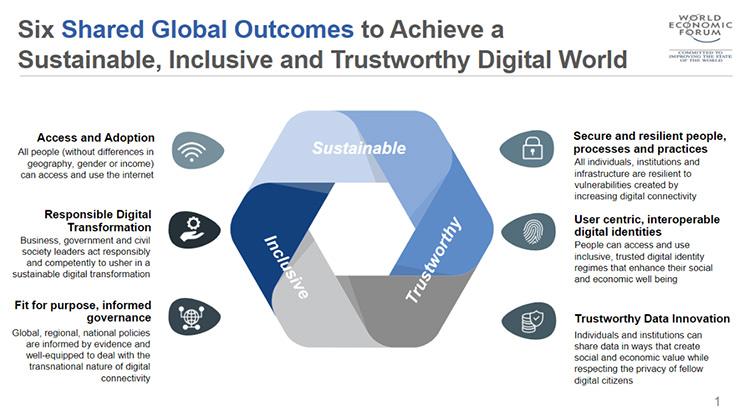 digital-world-sustainability-weforum