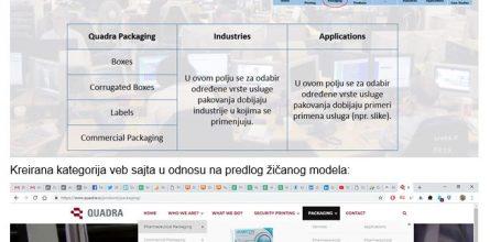 Quadra.rs Žičani model strukture veb sajta