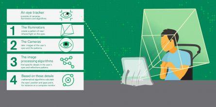 tobiidynavox-how-eye-tracking-works