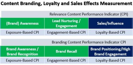 content-measurement-branding-loyalty-sales-engagement-relevance-influence