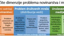 dimenzije-problema-medija