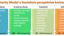 Content Maturity Model - Nivo znanja o kreiranju sadržaja