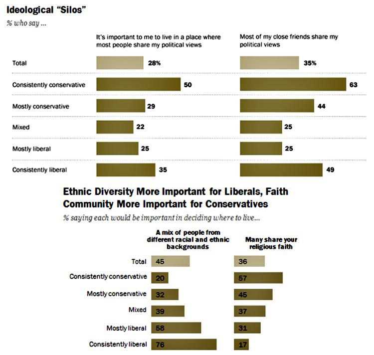 liberali-konzervativci