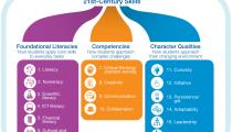 21st century skills - foundational literacies