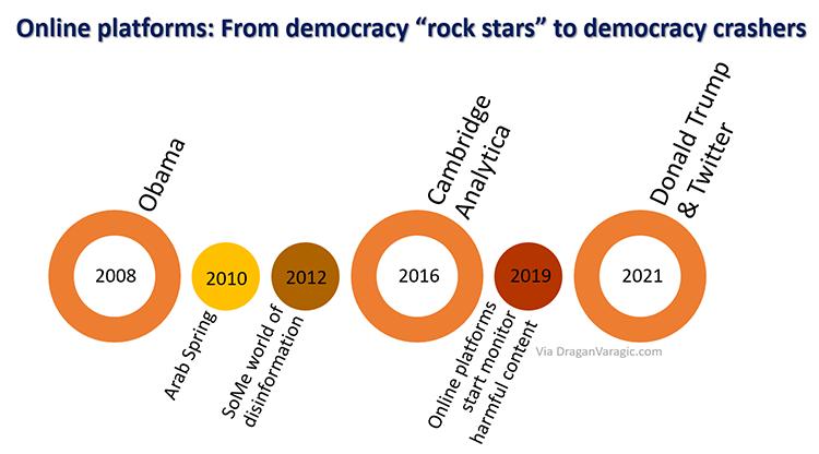 history-big-tech-and-democracy