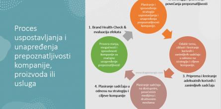 Strategija unapredjenja prepoznatljivosti kompanije DV 2021
