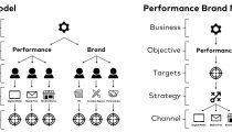 organizacija kompanije - performance branding