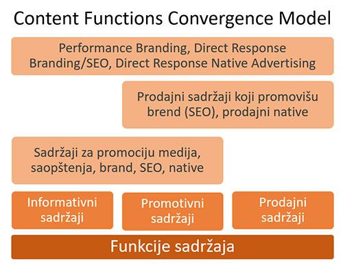 konvergencija-sadrzaja---novinarstvo-kopirajting-kreiranje-tekstova